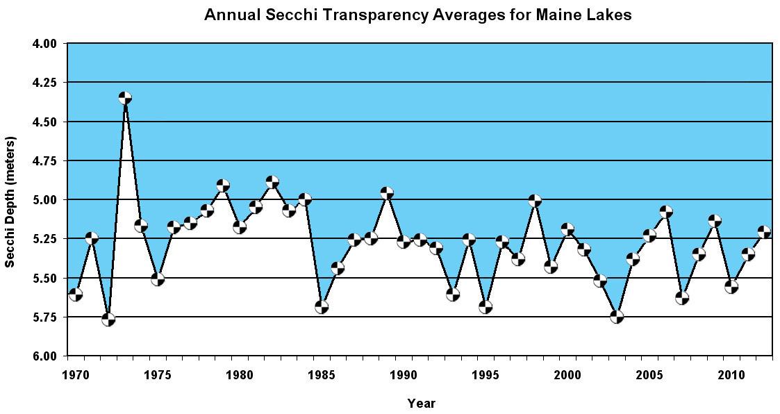 Secchi Transparency Averages